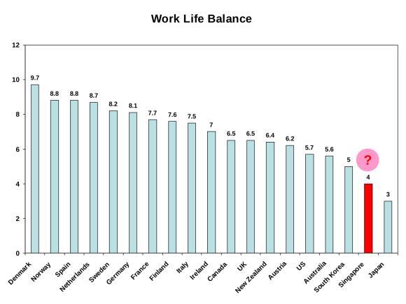 WLB graph
