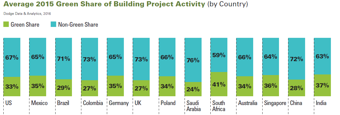 green-buildings-3