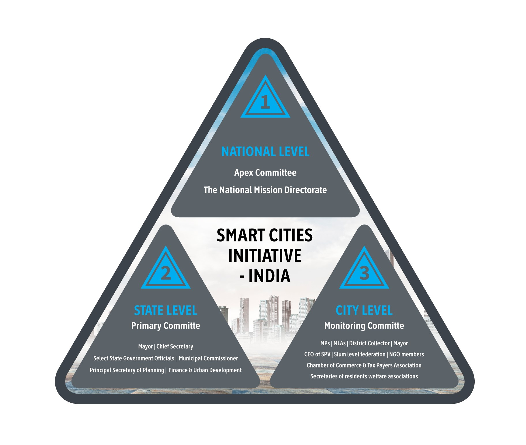 smart-cities-initiative