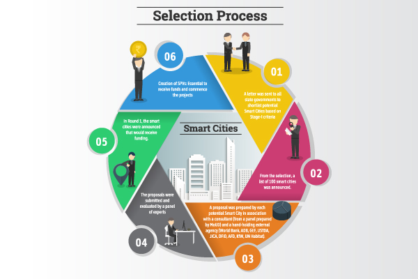Smart Cities: Selection & Implementation   Vestian