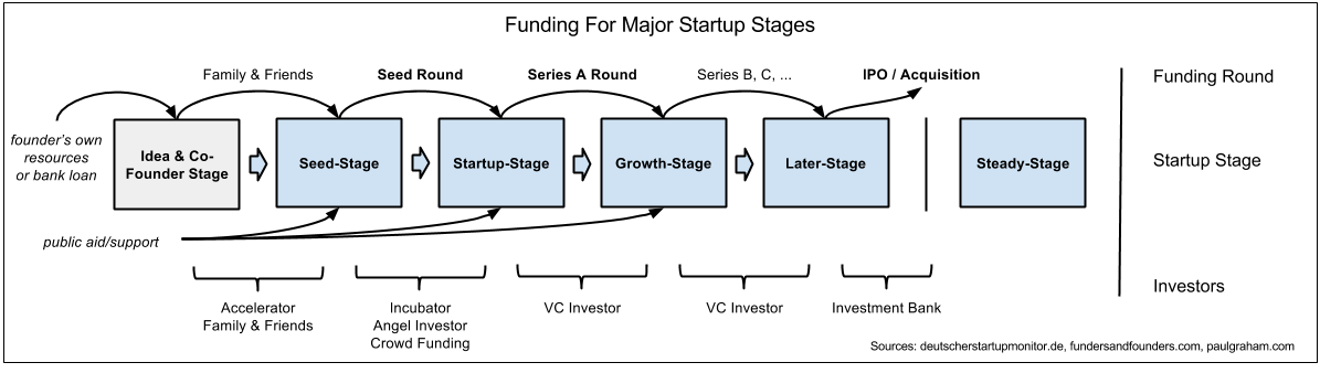 Stages of startups