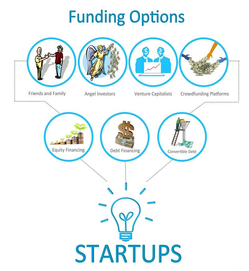 Startup-Funding-scene