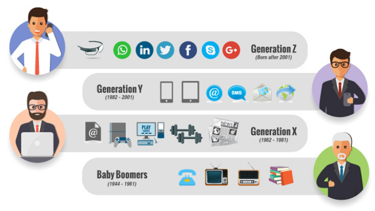 Managing Multi-Generational Workforce