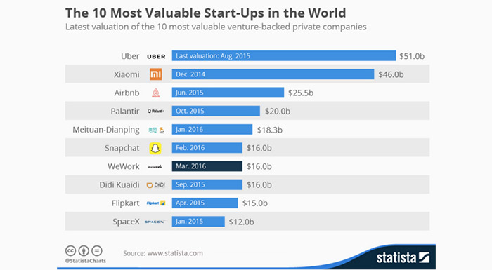 A Brief Introduction to the World of Startups | Vestian